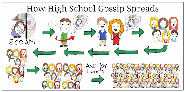 The High School Gossip Mill